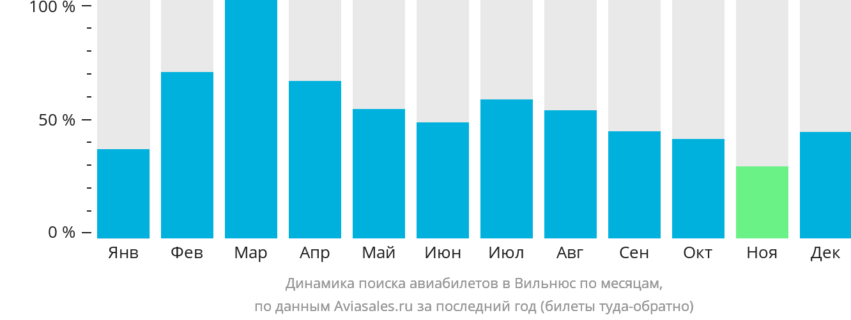 Динамика поиска авиабилетов в Вильнюс по месяцам