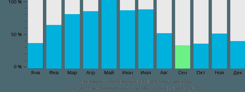 Динамика поиска авиабилетов в Варанаси по месяцам
