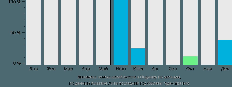 Динамика поиска авиабилетов Онджива по месяцам