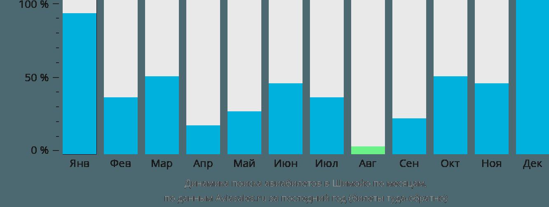 Динамика поиска авиабилетов в Шимойо по месяцам