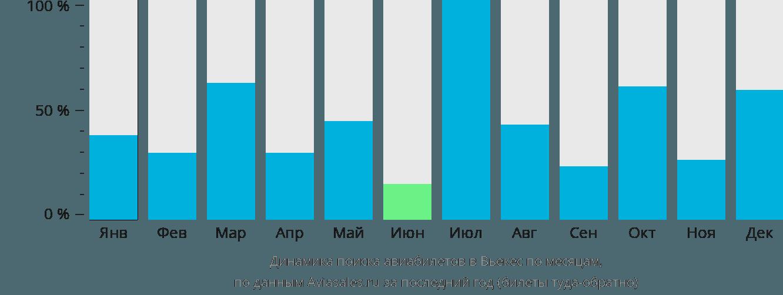 Динамика поиска авиабилетов в Вьекес по месяцам