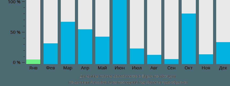 Динамика поиска авиабилетов в Вирака по месяцам