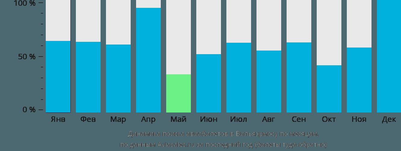 Динамика поиска авиабилетов в Вийяхермосу по месяцам