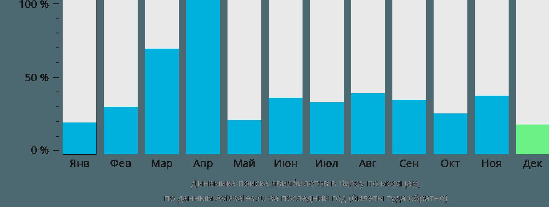 Динамика поиска авиабилетов в Визеу по месяцам