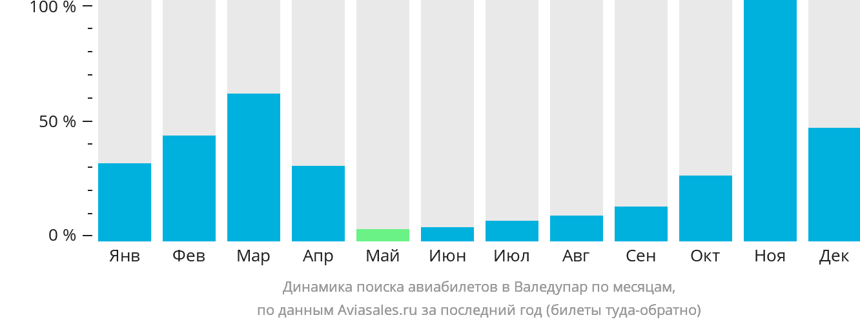 Динамика поиска авиабилетов в Валедупар по месяцам