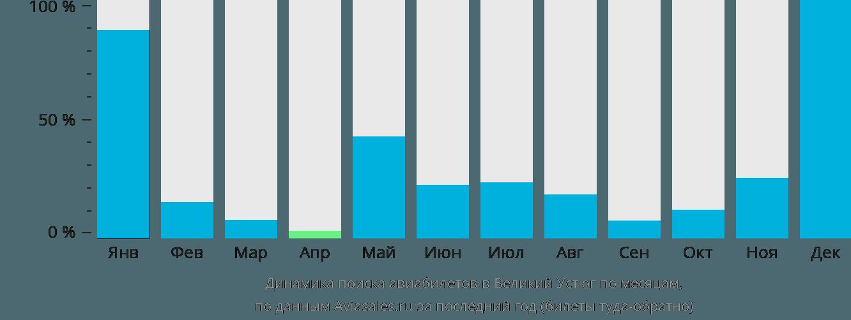 Динамика поиска авиабилетов в Великий Устюг по месяцам