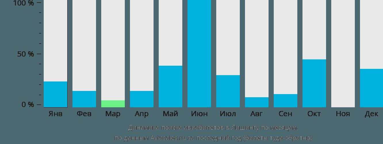 Динамика поиска авиабилетов в Личинга по месяцам