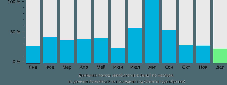 Динамика поиска авиабилетов в Векшё по месяцам
