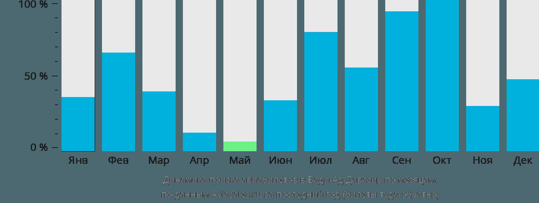 Динамика поиска авиабилетов в Вади-Ад-Давасир по месяцам