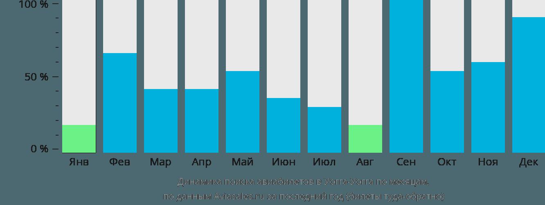 Динамика поиска авиабилетов в Уогга-Уогга по месяцам
