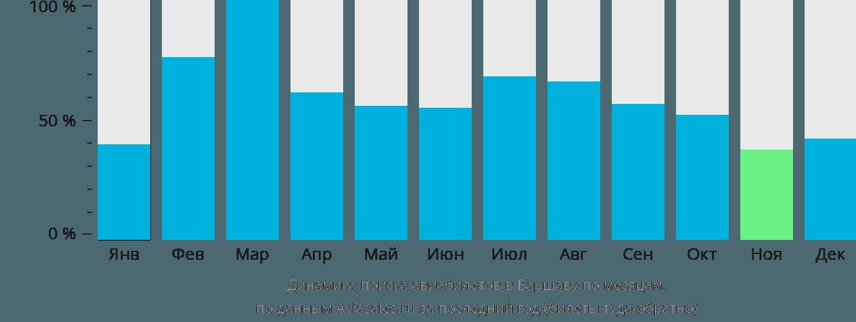 Динамика поиска авиабилетов в Варшаву по месяцам