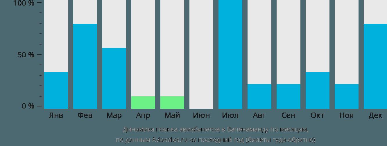 Динамика поиска авиабилетов в Вапенаманду по месяцам