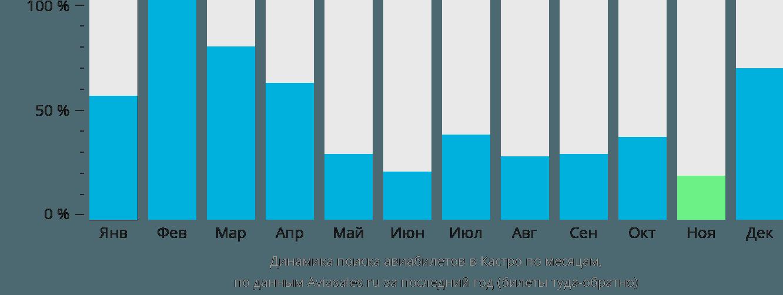 Динамика поиска авиабилетов в Кастру по месяцам