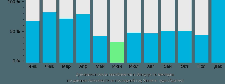 Динамика поиска авиабилетов в Виндхук по месяцам