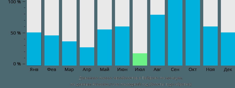 Динамика поиска авиабилетов в Вэйфана по месяцам