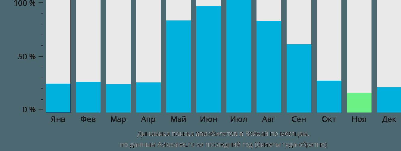 Динамика поиска авиабилетов в Вейхая по месяцам