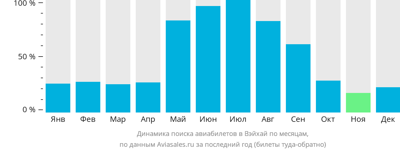 Динамика поиска авиабилетов в Вэйхай по месяцам