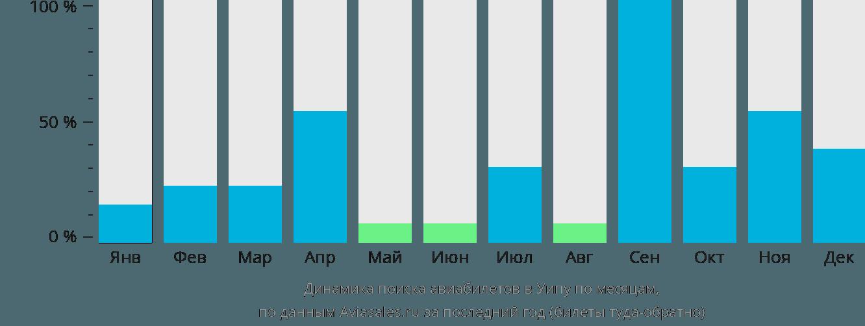 Динамика поиска авиабилетов Вейпа по месяцам