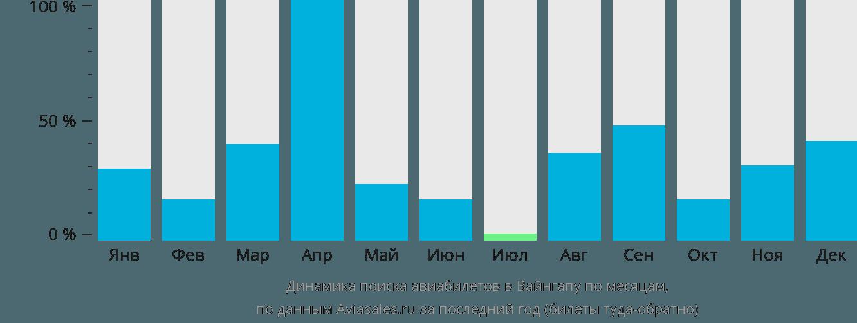 Динамика поиска авиабилетов в Ваингапу по месяцам