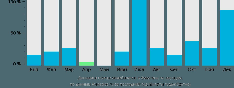 Динамика поиска авиабилетов в Факатане по месяцам