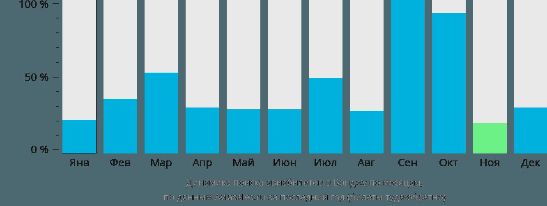 Динамика поиска авиабилетов в Вонджу по месяцам
