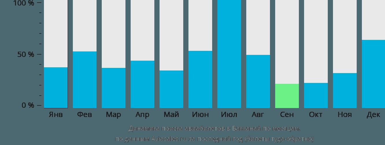Динамика поиска авиабилетов в Вакканай по месяцам