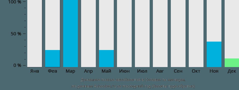 Динамика поиска авиабилетов Селавик по месяцам