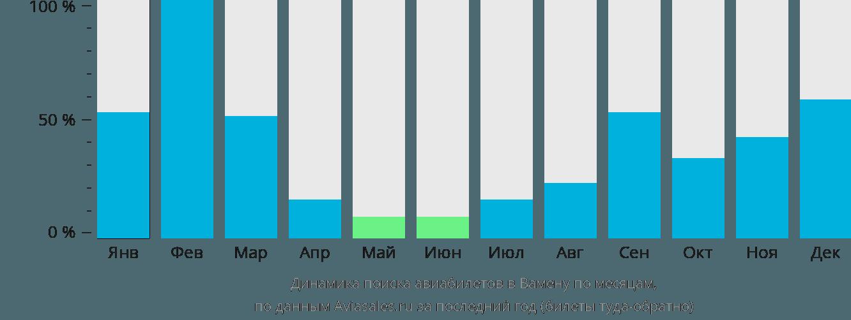 Динамика поиска авиабилетов в Вамену по месяцам