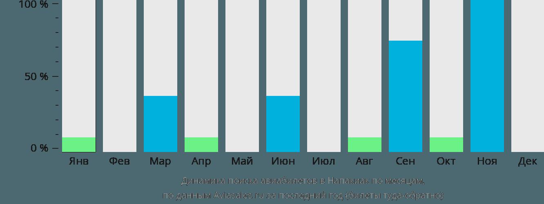 Динамика поиска авиабилетов Напакиак по месяцам