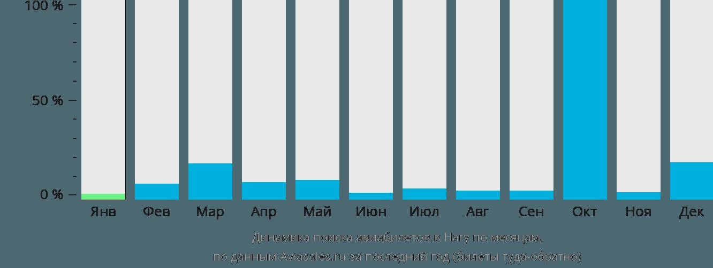 Динамика поиска авиабилетов в Нагу по месяцам