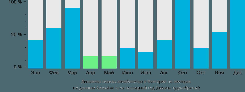Динамика поиска авиабилетов в Фангареи по месяцам