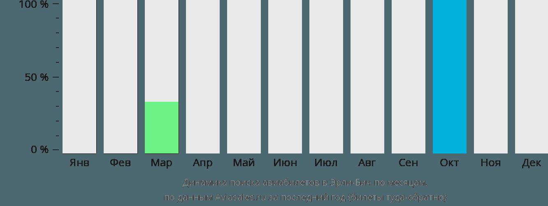 Динамика поиска авиабилетов Эрли-Бич по месяцам