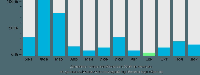 Динамика поиска авиабилетов в Ухай по месяцам
