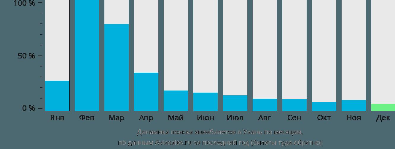 Динамика поиска авиабилетов в Ухань по месяцам