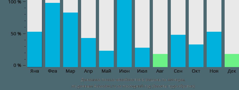 Динамика поиска авиабилетов в Уишань по месяцам