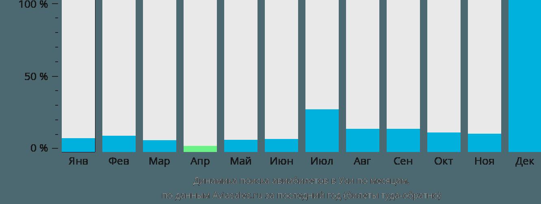 Динамика поиска авиабилетов в Уси по месяцам