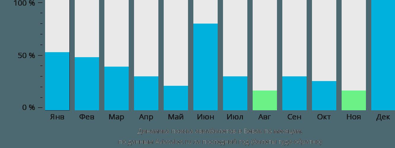 Динамика поиска авиабилетов в Вевак по месяцам
