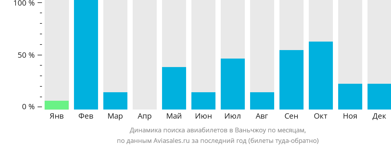 Динамика поиска авиабилетов Ванксиан по месяцам