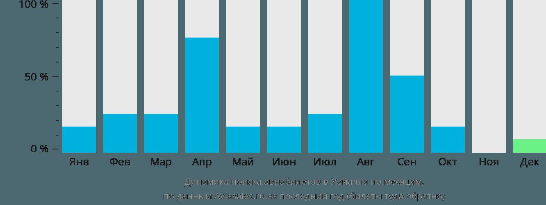 Динамика поиска авиабилетов в Уайалла по месяцам