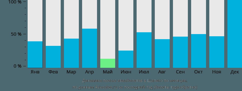Динамика поиска авиабилетов в Шапеко по месяцам