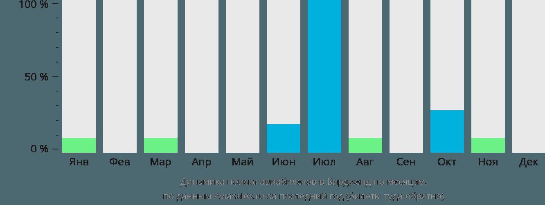 Динамика поиска авиабилетов в Бирджанда по месяцам