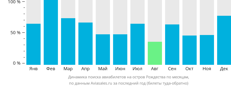 Динамика поиска авиабилетов на Остров Рождества по месяцам