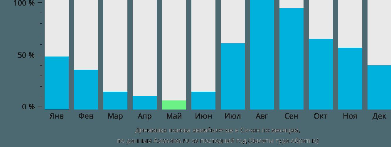 Динамика поиска авиабилетов Сичан по месяцам