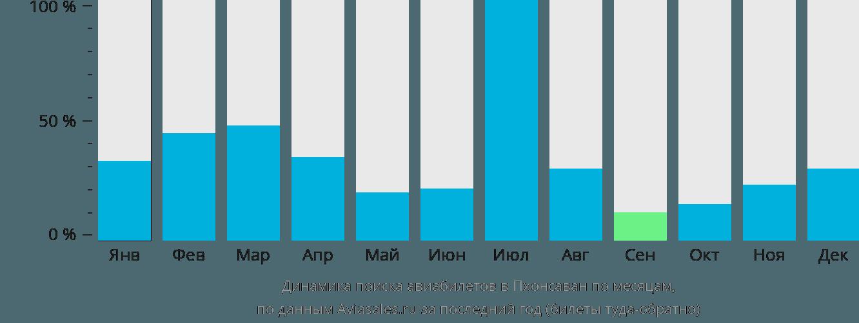 Динамика поиска авиабилетов в Пхонсаван по месяцам