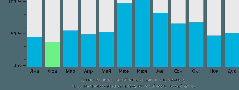 Динамика поиска авиабилетов в Сямынь по месяцам