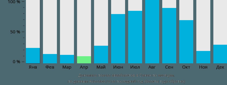 Динамика поиска авиабилетов в Синин по месяцам