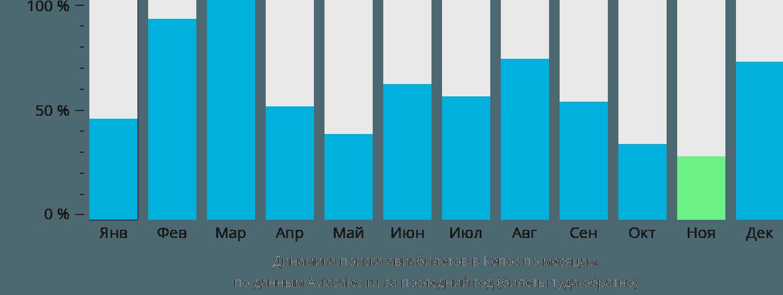 Динамика поиска авиабилетов в Кепос по месяцам