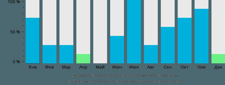 Динамика поиска авиабилетов в Анахим Лейк по месяцам
