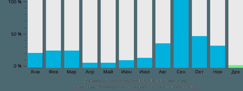 Динамика поиска авиабилетов в Якутат по месяцам