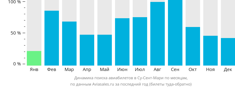 Динамика поиска авиабилетов в Со Сен Мари по месяцам